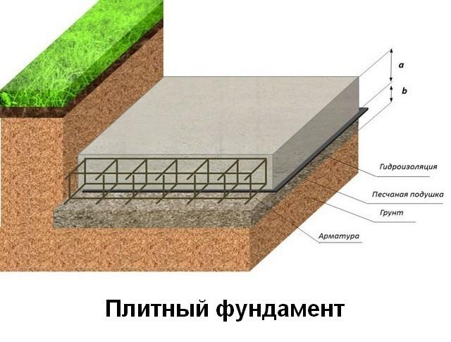 Нужна ли под подушку фундамента гидроизоляция